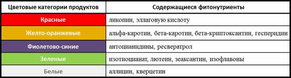 Фитонутриенты. Часть 2. Таблица цветов продуктов